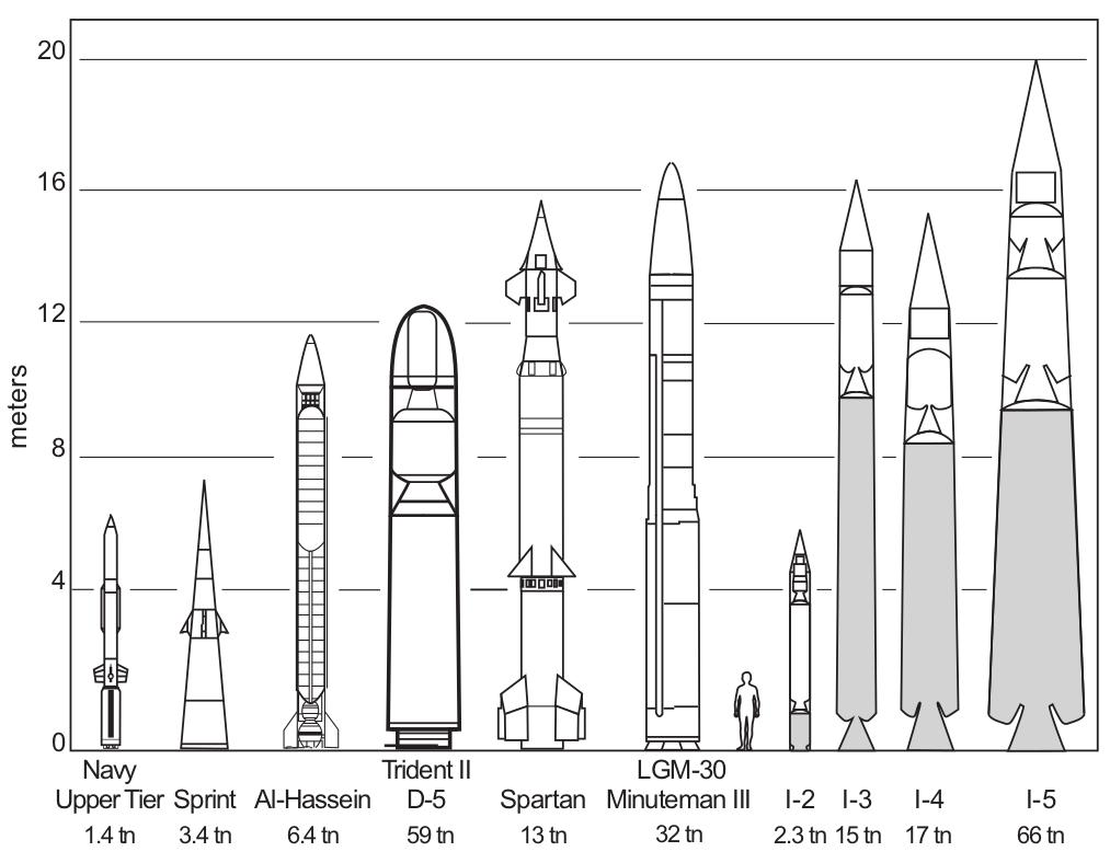 요격체의 컴퓨터 모델과 2004년 당시 현존하는 미사일들과의 비교